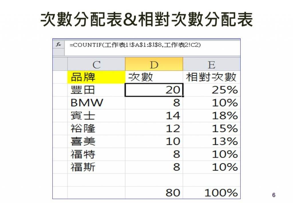 次數分配表-名目資料 萬能行銷 萬能科大 萬能數位