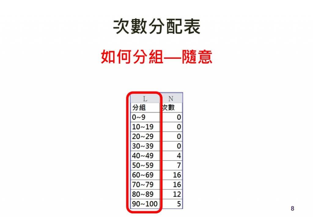 次數分配表-比例資料-frequency 萬能行銷 萬能科大 萬能數位